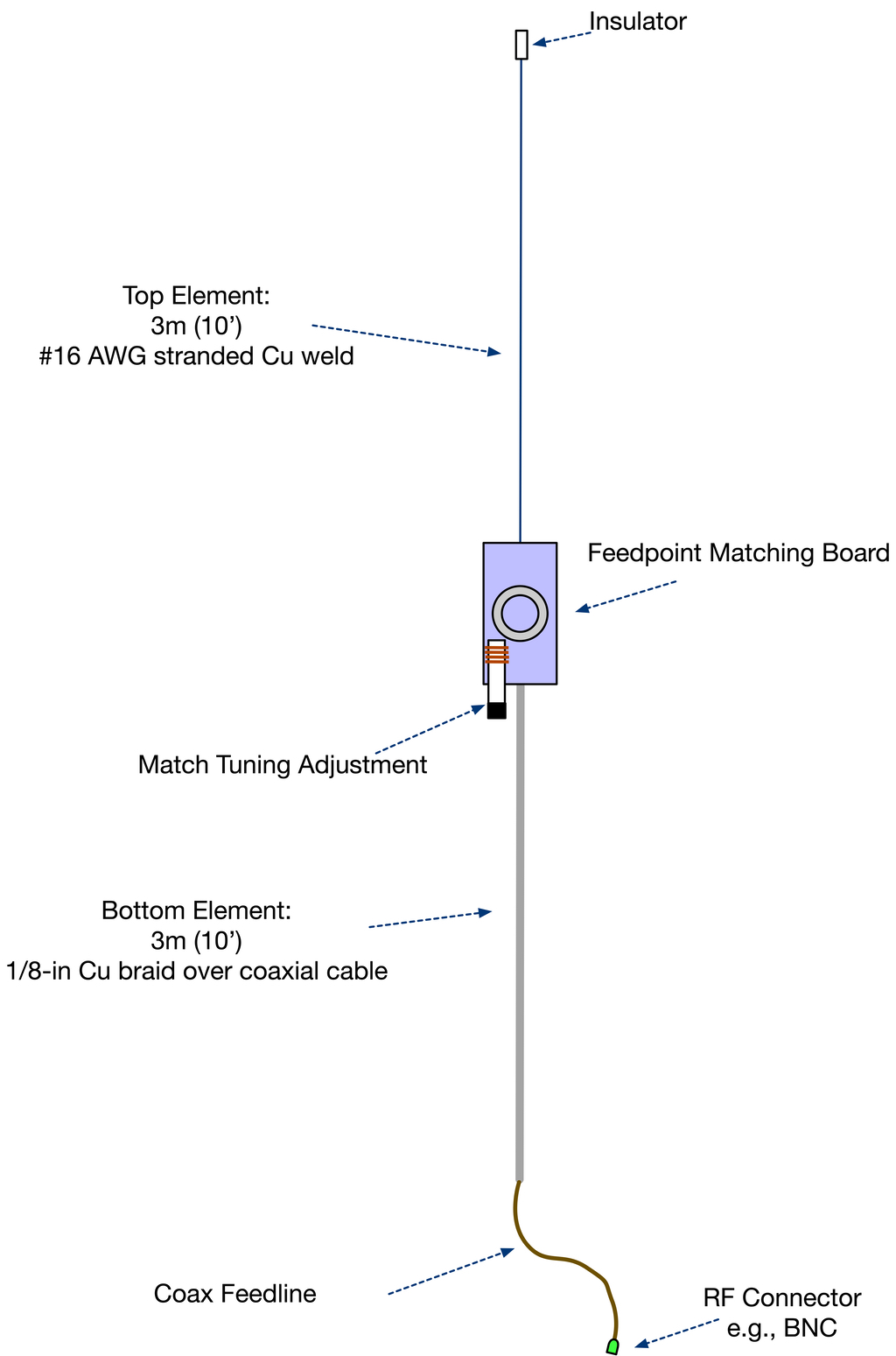 Two 40m Fox Antenna Designs – Open ARDF